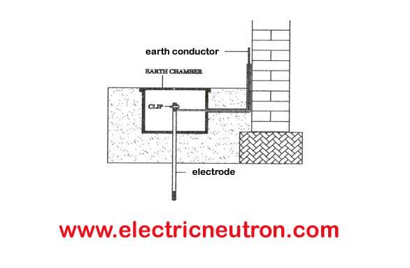 http://www.electricneutron.com/wp-content/uploads/2010/09/earth-termination.jpg