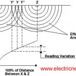 Grounding resistance measurement