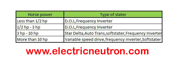 I hope from this post,you can get some idea or clear view about types of motor starter and basic selection criteria for suitable motor starter selection for ...