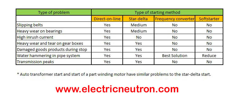 Types of motor starter according to the Horse Power