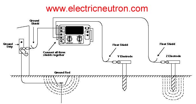 Two point method electrical engineering centre 2 excessive auxiliary rod resistance ccuart Gallery