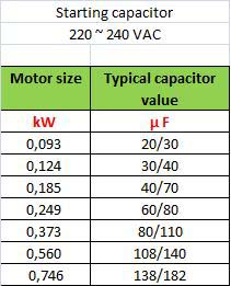 capacitor size chart capacitor chart for motors