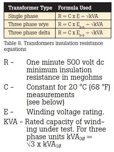 Measurement Of Insulation Resistance Electrical