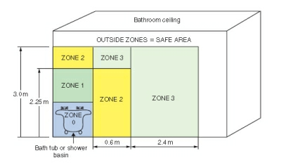 Bathroom Lighting Electrical Zones bathroom wiring regulations