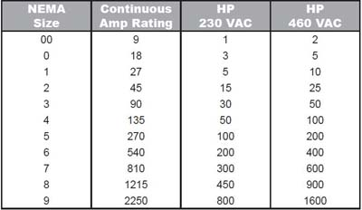 Nema Starter Sizes based on Motor Horsepower and Voltage