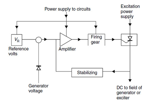 basic of automatic voltage regulator filed under generator tagged circuit diagram