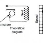 Direct Current (D.C) motor field windings