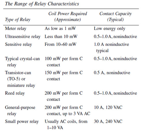 Relay Characteristics - Electrical Engineering Centre