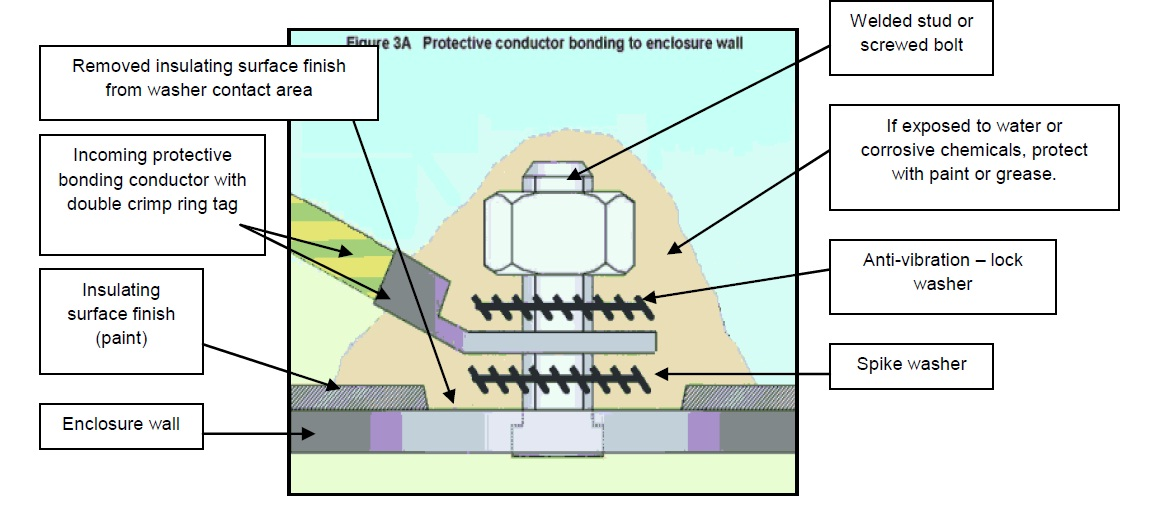 Grounding Requirement For Installation Electrical